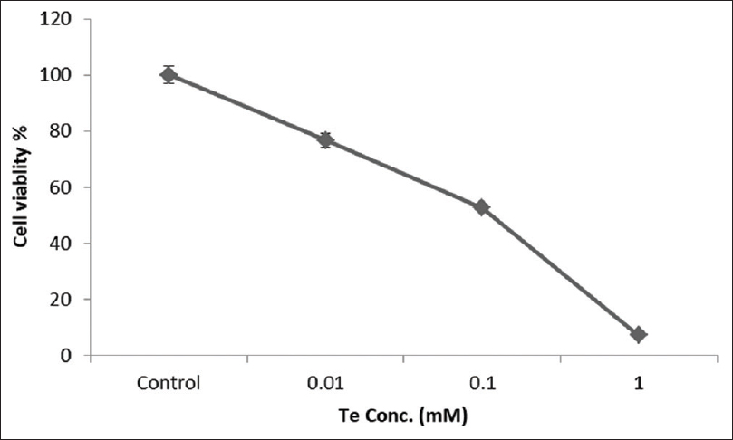 Figure 1: Antiproliferative effect of tellurite concentration measured by neutral red assay