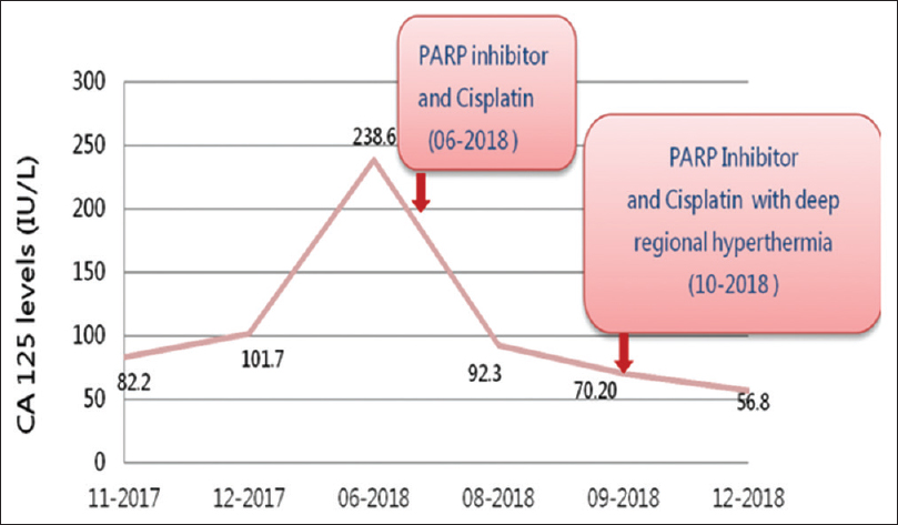 Figure 4: Tumor marker cancer antigen-125 declines after poly (ADP-ribose) polymerase-inhibitor and cisplatin and further declines upon being combined with deep regional hyperthermia in later cycles
